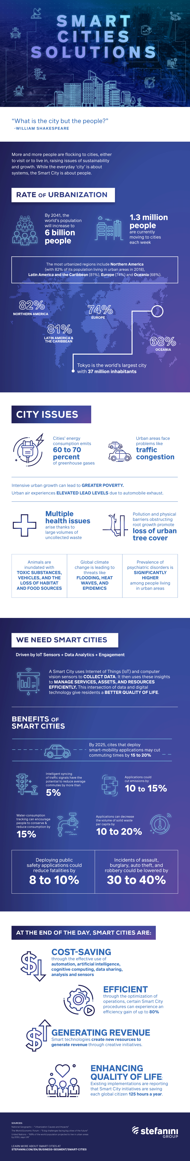 Smart Cities infographic
