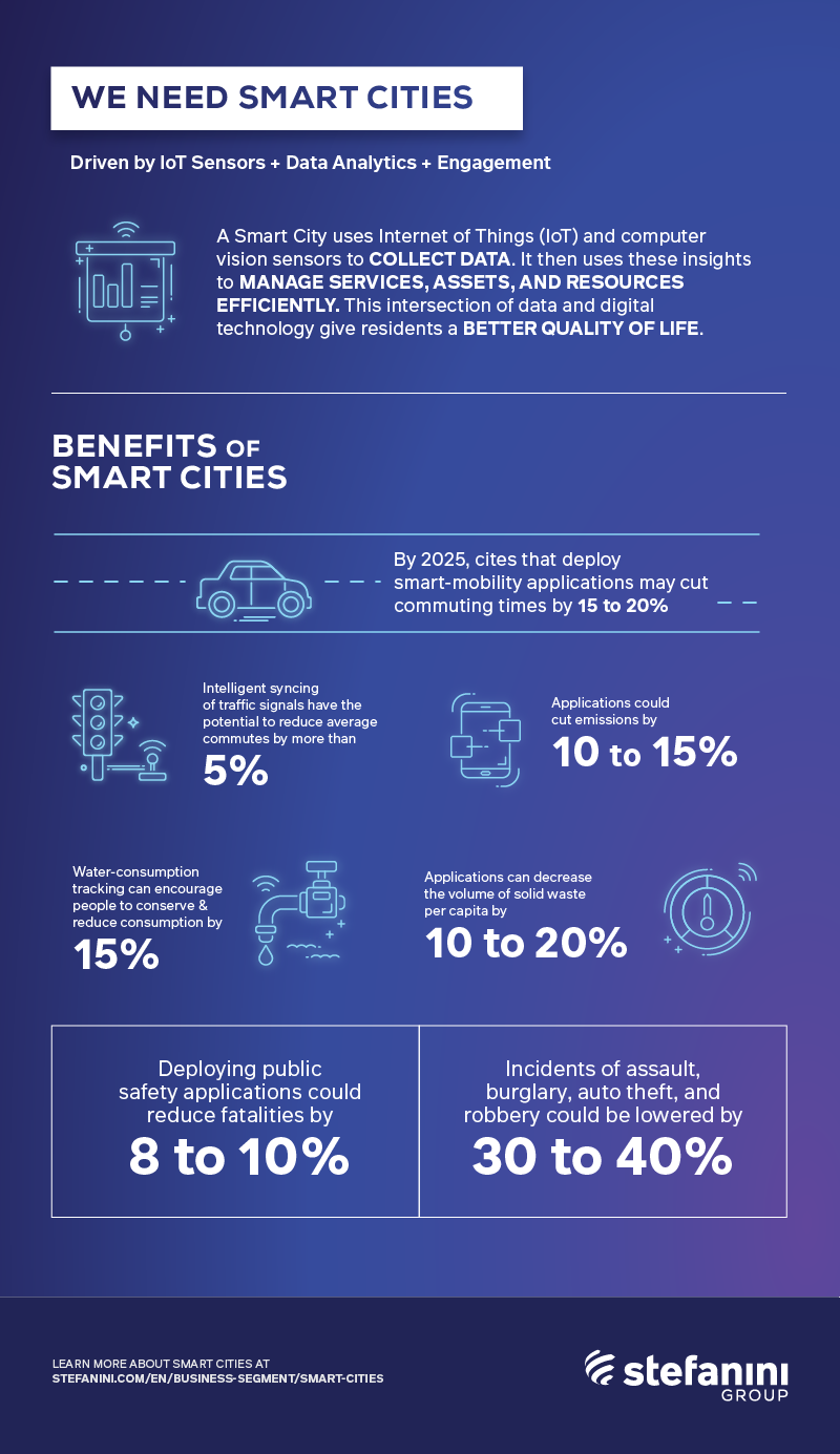 Benefits of Smart Cities and Why We Need Them