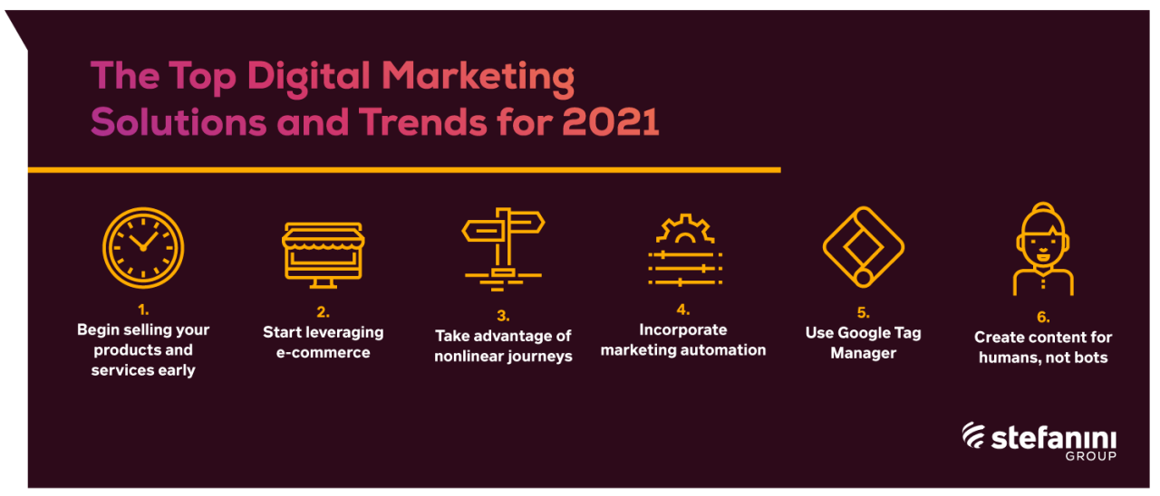 The Top Digital Marketing Solutions and Trends for 2021 Infographic