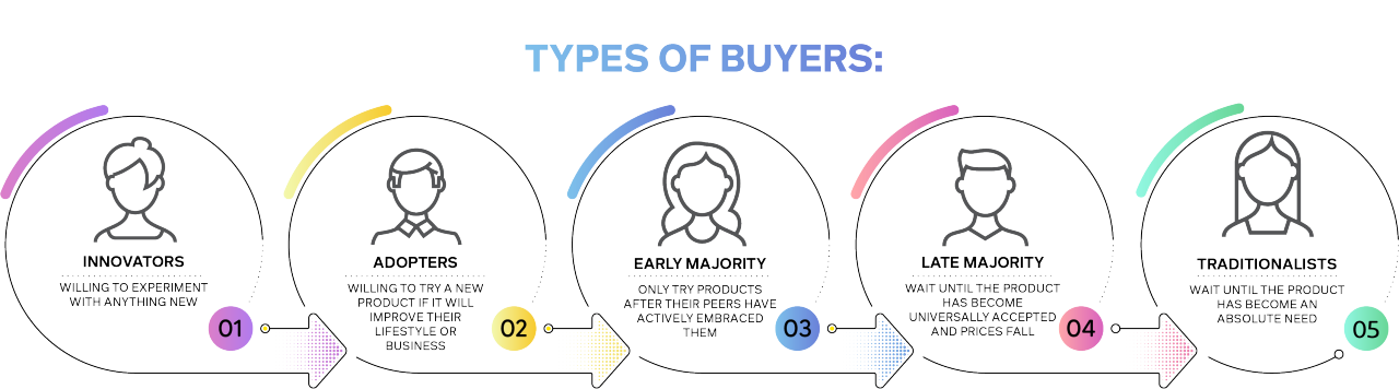 Types of Buyers - One of the most important components of studying consumer behavior